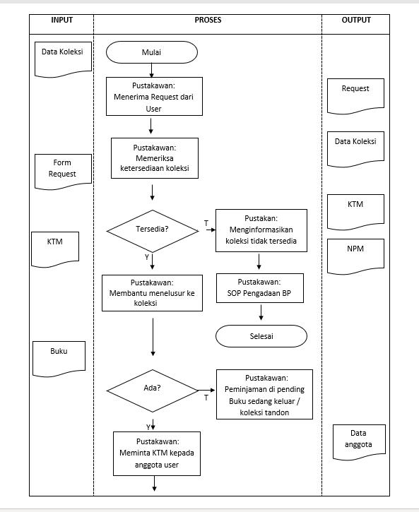 Contoh Analisis Flow Chart Perpustakaan   IntanPedia